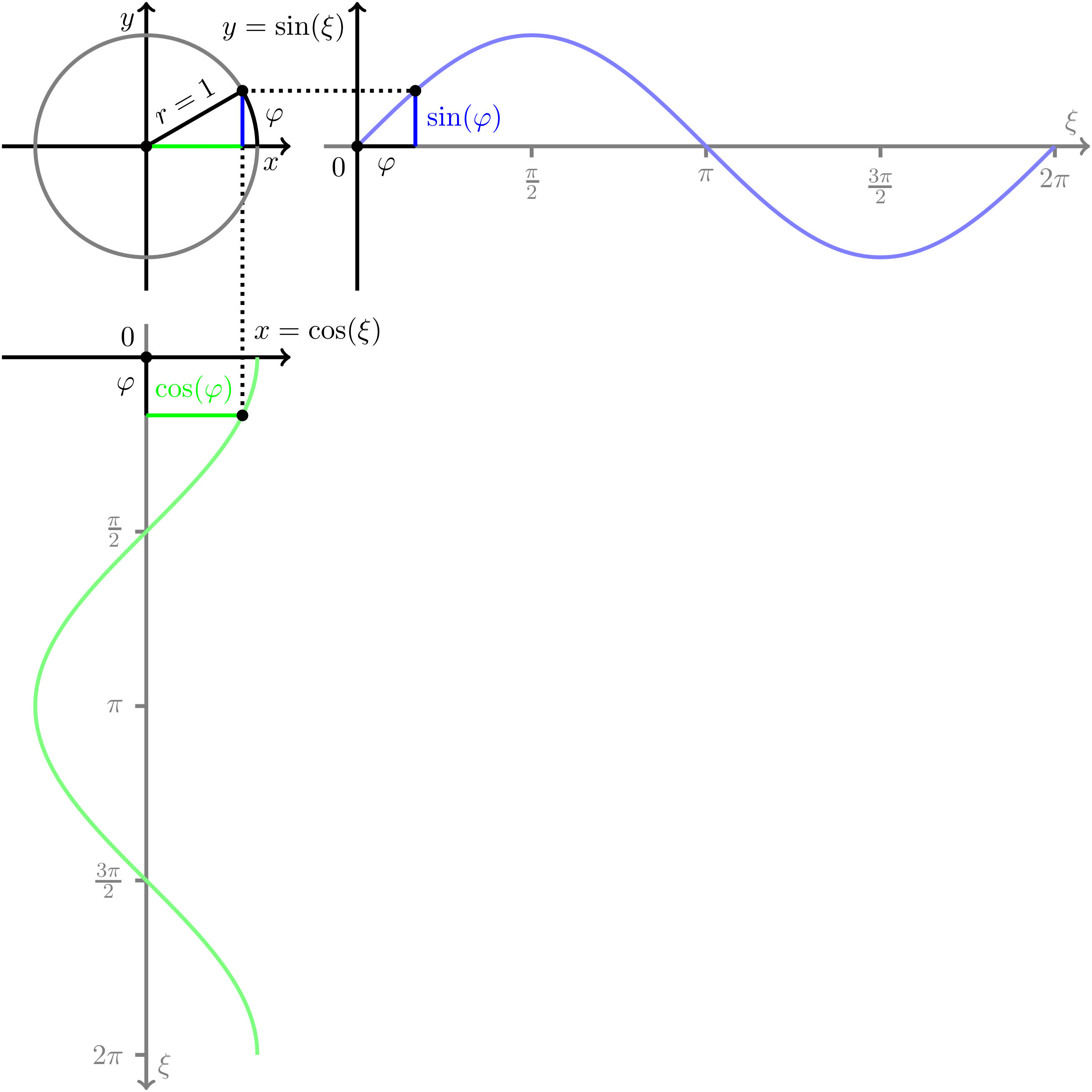 Onlinebrückenkurs Mathematik Abschnitt 5.6.3 Trigonometry in ...