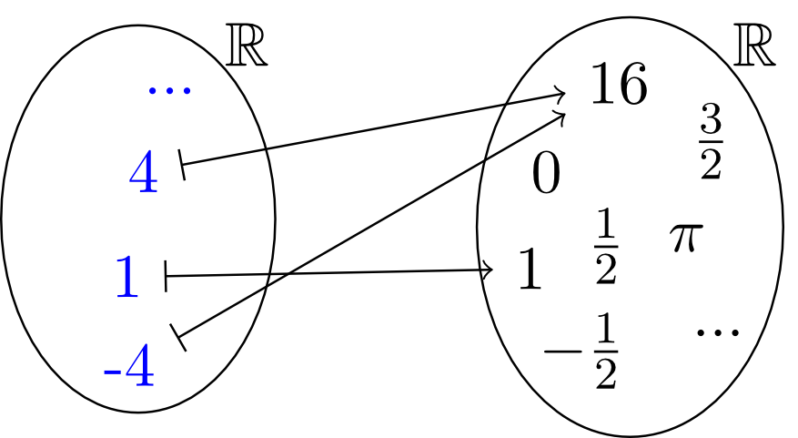 onlinebr u00fcckenkurs mathematik abschnitt 6 1 4 umkehrbarkeit